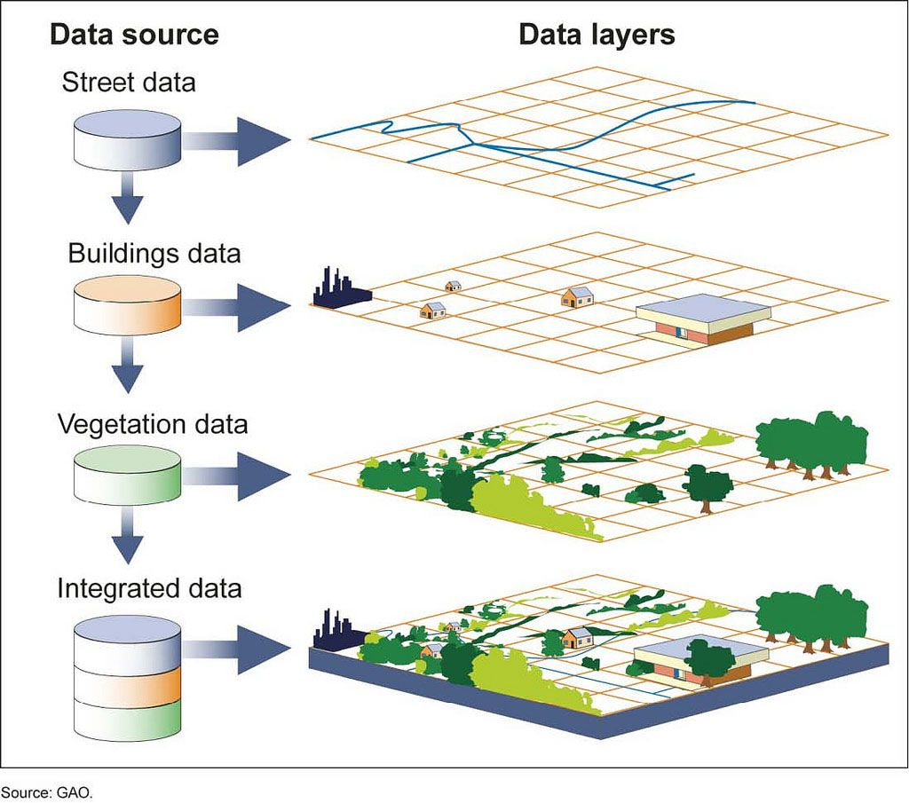 Attribute Data Models in GIS
