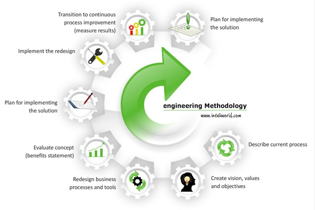 Business Process Engineering (BPE) / Business Process Re-engineering