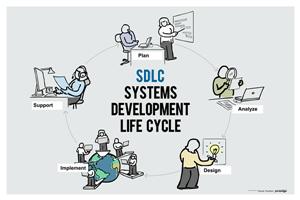 System Development Life Cycle – SDLC